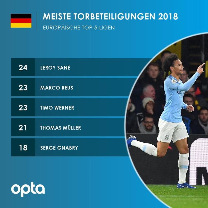 5 немецких футболистов