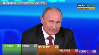 2012. Путин об изменениях Конституции