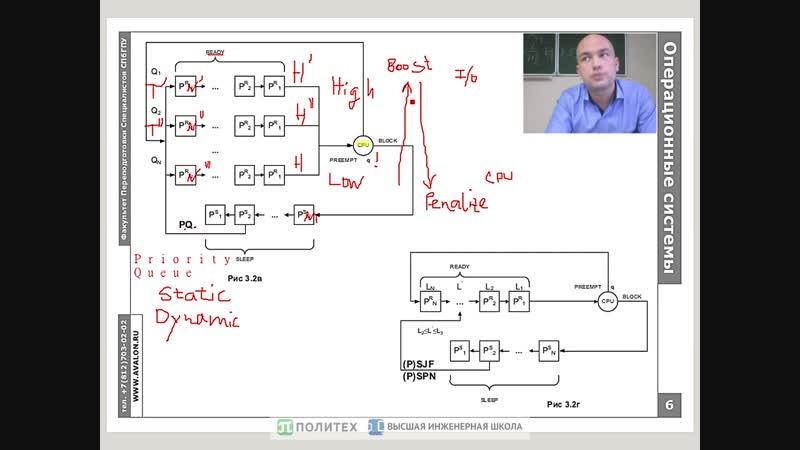6 Планирование процессов модель и алгоритмы