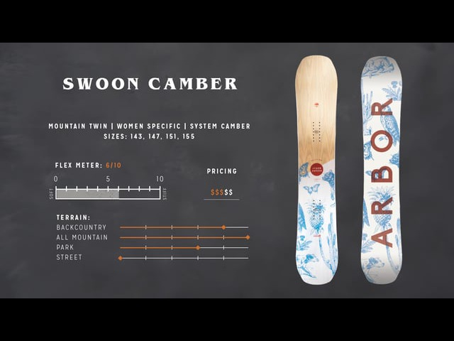 Arbor Snowboards :: 2018 Product Profiles - Swoon Camber