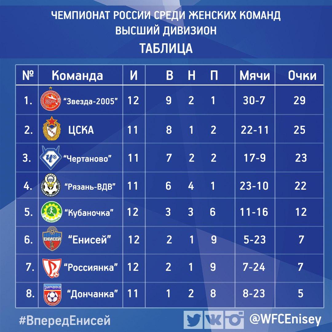турнирная таблица чемпионата россии по футболу 2017-2018 растения