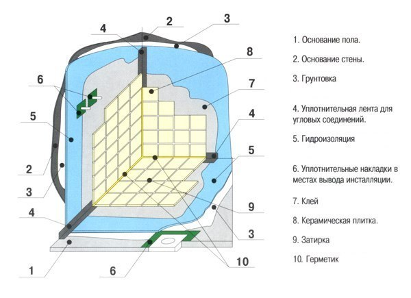 Гидроизоляция ванной, изображение №3