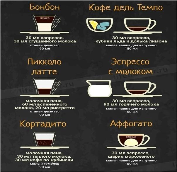 устройства виды кофе и способы приготовления картинки неординарное