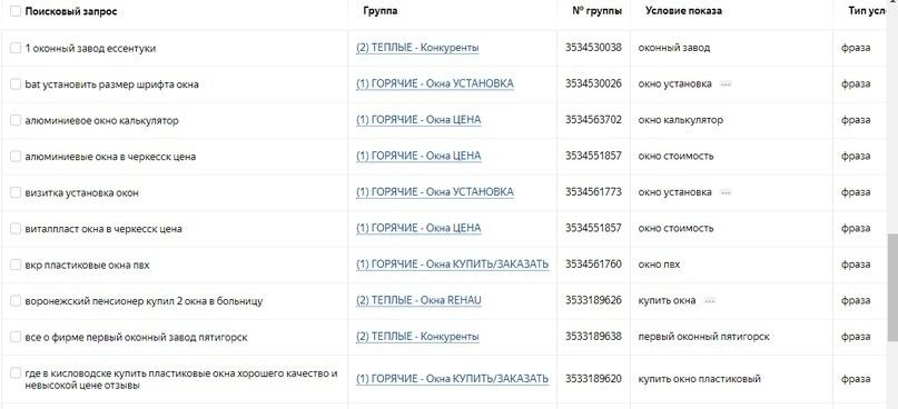 Типичный отчет поисковых запросов в Яндекс.Директе