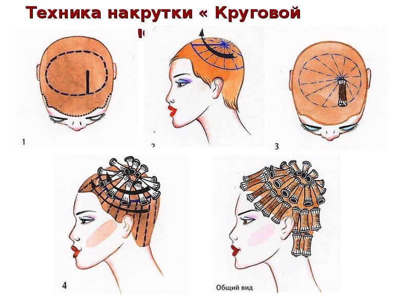 Секреты мастера парикмахера — техники распределения коклюшек при химической завивки волос., изображение №14