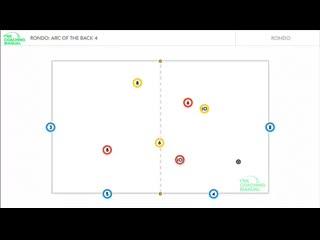 Футбольное упражнение Рондо 3 vs 3 + 4 отработка доставки мяча полузащите