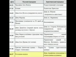 Пасха Пасхет в славяно арийских ведах Левашов