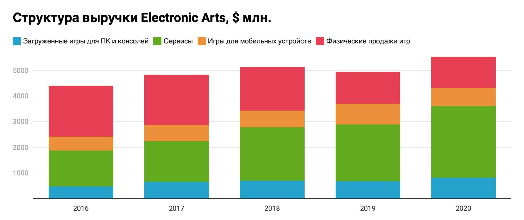 Electronic Arts - потому что умеет беречь выручку, изображение №1