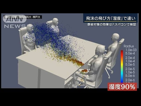 """飛沫の飛び方 湿度""""で違い スパコン『富岳』検証 2020年10月13日"""