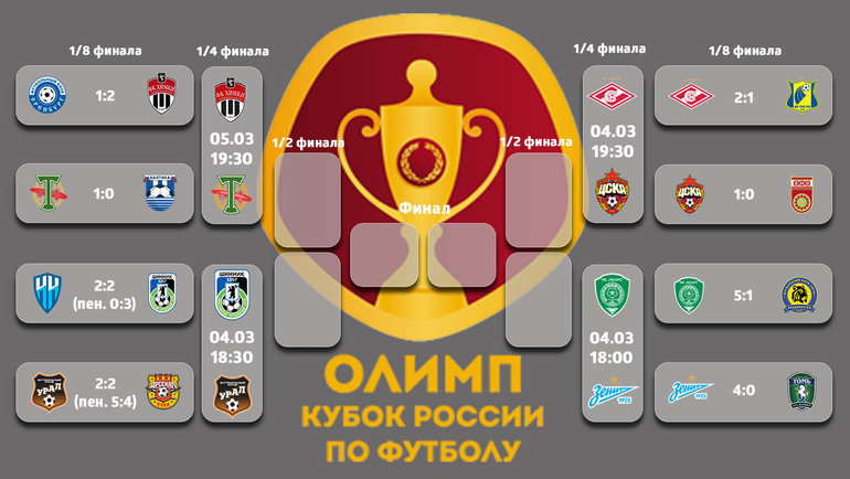«Спартак» и ЦСКА сыграют в Кубке 4 марта
