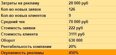 Кейс: В строительную компанию 747 подписчиков, 126 заявок и 9 клиентов средним чеком 70 тыс руб из Вконтакте?, изображение №16