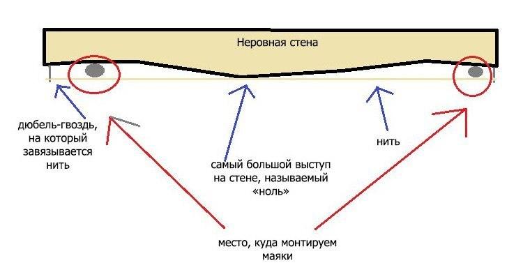 Выравниваем стены самостоятельно, изображение №4