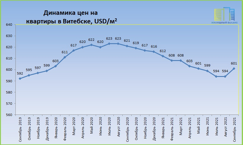 Цены на квартиры в Витебске с 2019 по 2021 год
