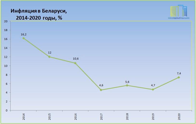 Инфляция в Беларуси в 2014-2021 годах