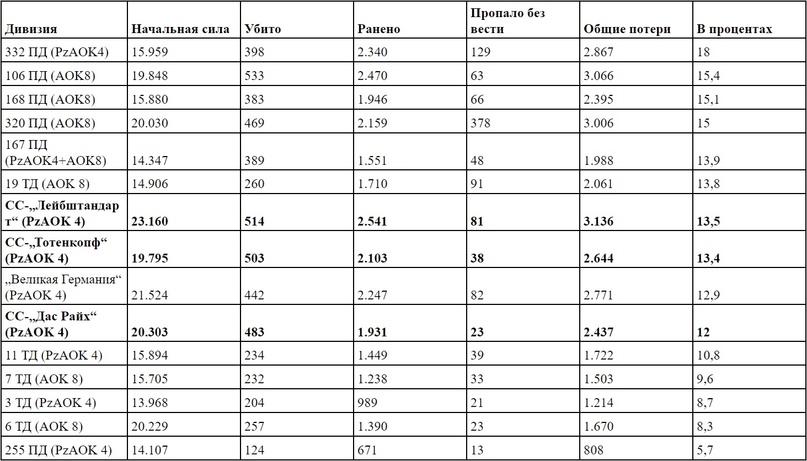 Таблица 2: немецкие потери личного состава на южном участке Курской дуги, 4.-18.7.1943, в соотношении к исходной[32]. (Сокращения: ПД = пехотная дивизия, ТД = танковая дивизия).