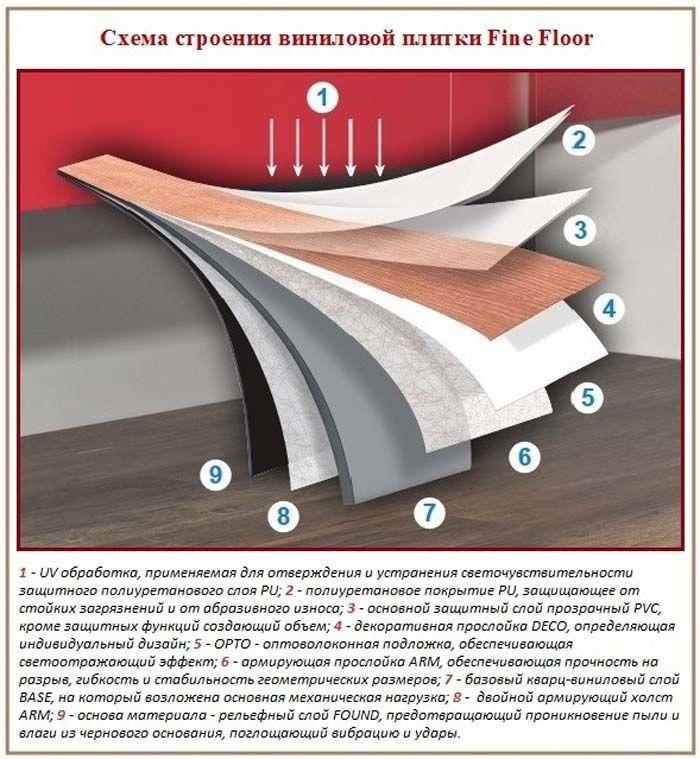 Виниловая плитка - одно из лучших покрытий для пола