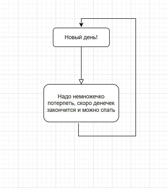 """Блок-схема под названием """"Жизнь"""" Ставрополь"""