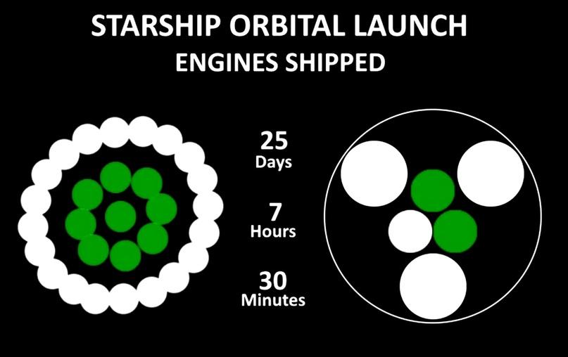 """⚡ SpaceX """"случайно"""" показали прогресс по готовности двигателей для орбитального..."""