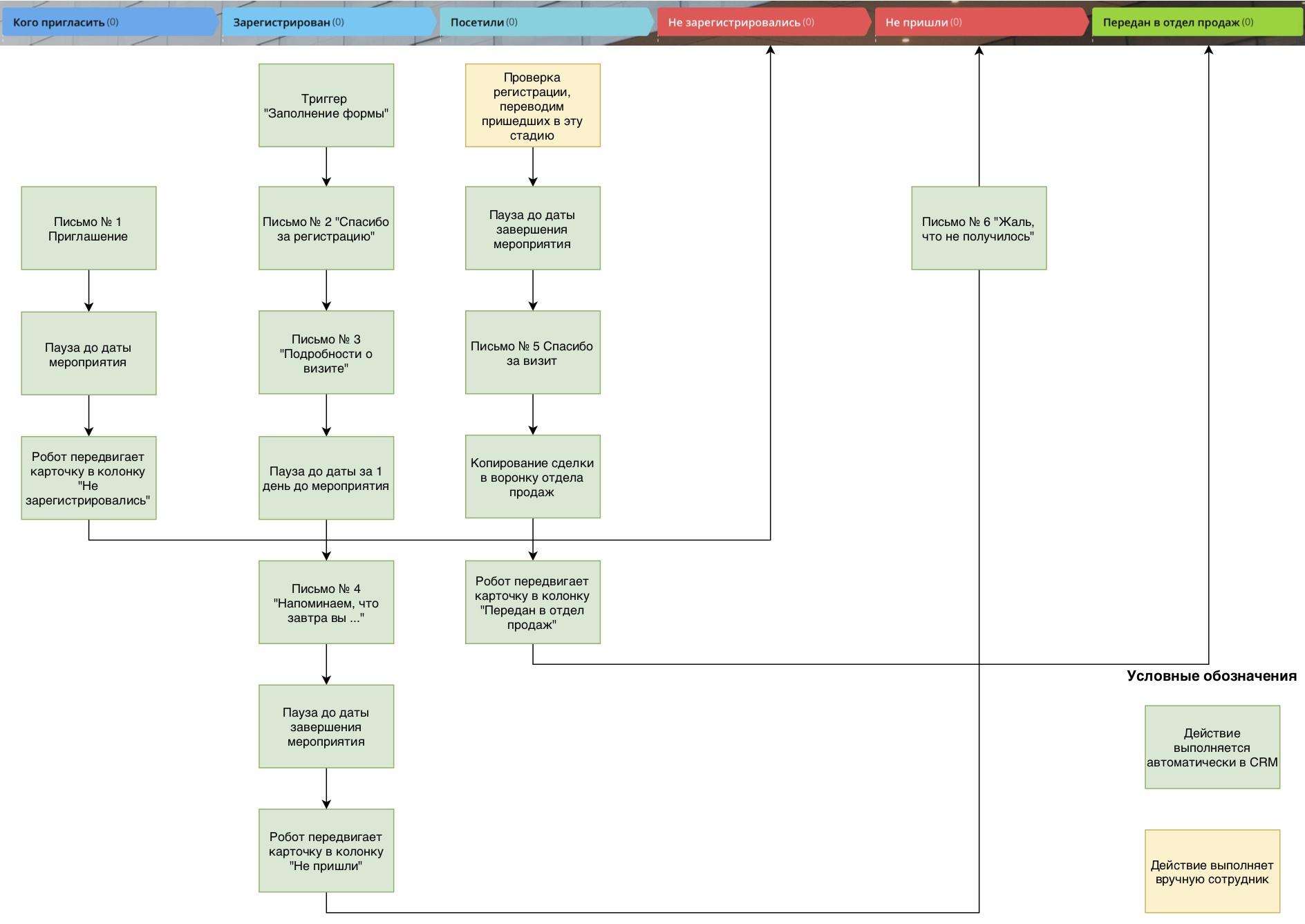 Схема стадий и действий для воронки мероприятий