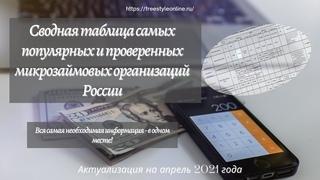Сводная таблица лучших Микрозаймовых организаций России, выпуск 4,2021 год