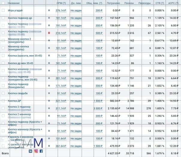 👒 КЕЙС: 60 заявок за 77,12 руб. в ногтевую студию за 1 месяц!, изображение №6