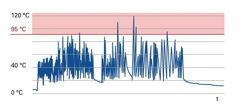 Активное предотвращения пожаров, вызванных поврежденными батарейками при производстве RDF, изображение №3